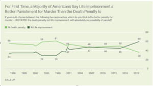 The Death Penalty's Decline Continues!
